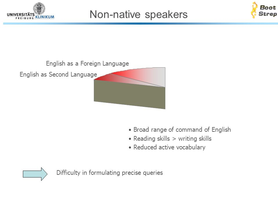 Non-native speakers Broad range of command of English Reading skills > writing skills Reduced active vocabulary Difficulty in formulating precise queries English as Second Language English as a Foreign Language