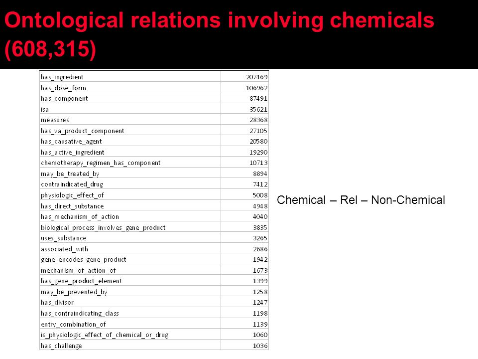 Ontological relations involving chemicals (608,315) Chemical – Rel – Non-Chemical