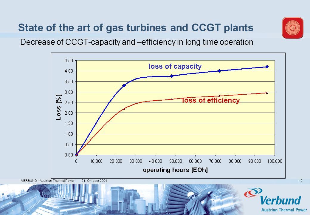 21. Oktober 2004 VERBUND - Austrian Thermal Power 12 Decrease of CCGT-capacity and –efficiency in long time operation loss of capacity loss of efficie