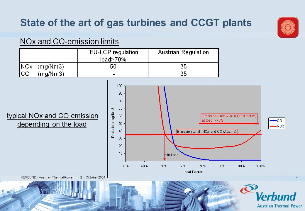 21. Oktober 2004 VERBUND - Austrian Thermal Power 14 State of the art of gas turbines and CCGT plants typical NOx and CO emission depending on the loa