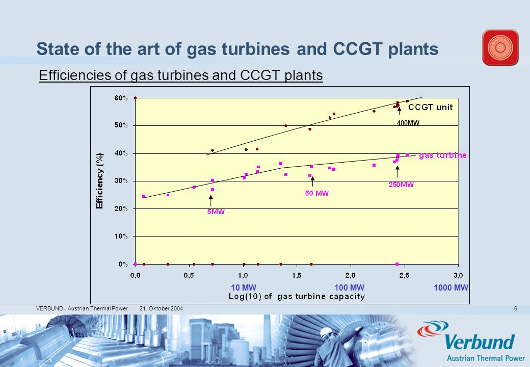 21. Oktober 2004 VERBUND - Austrian Thermal Power 6 400MW State of the art of gas turbines and CCGT plants Efficiencies of gas turbines and CCGT plant