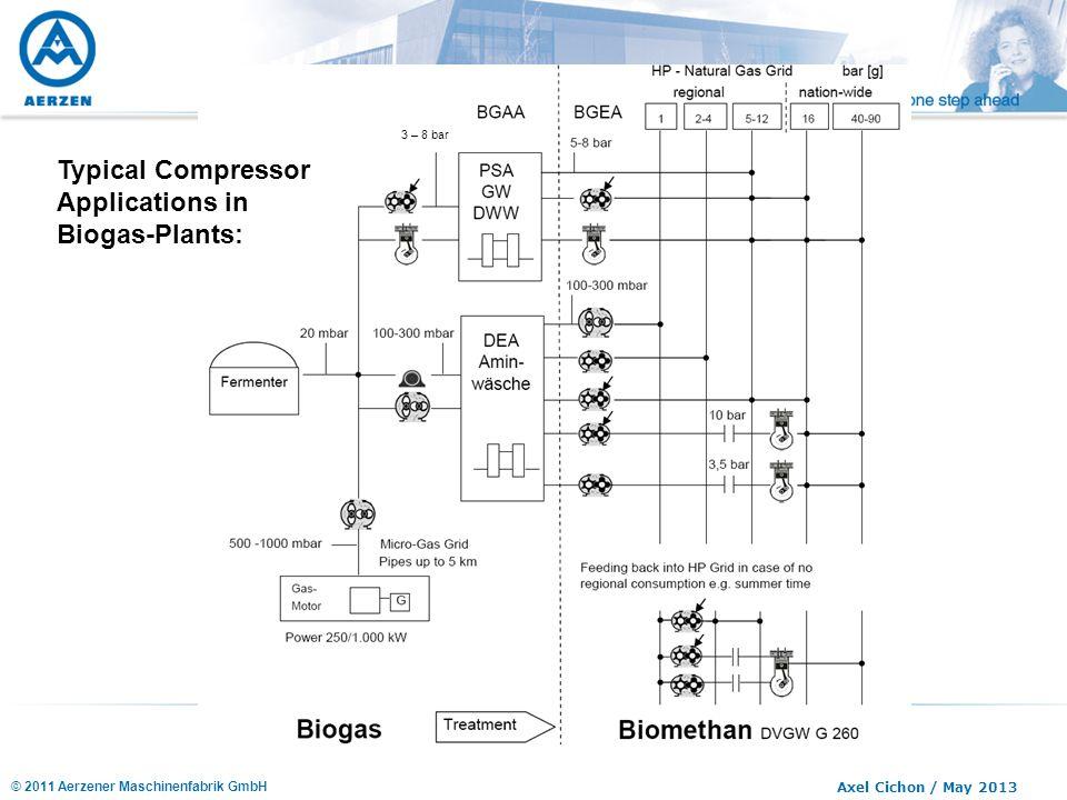 © 2011 Aerzener Maschinenfabrik GmbH Axel Cichon / May 2013 Typical Compressor Applications in Biogas-Plants: 3 – 8 bar