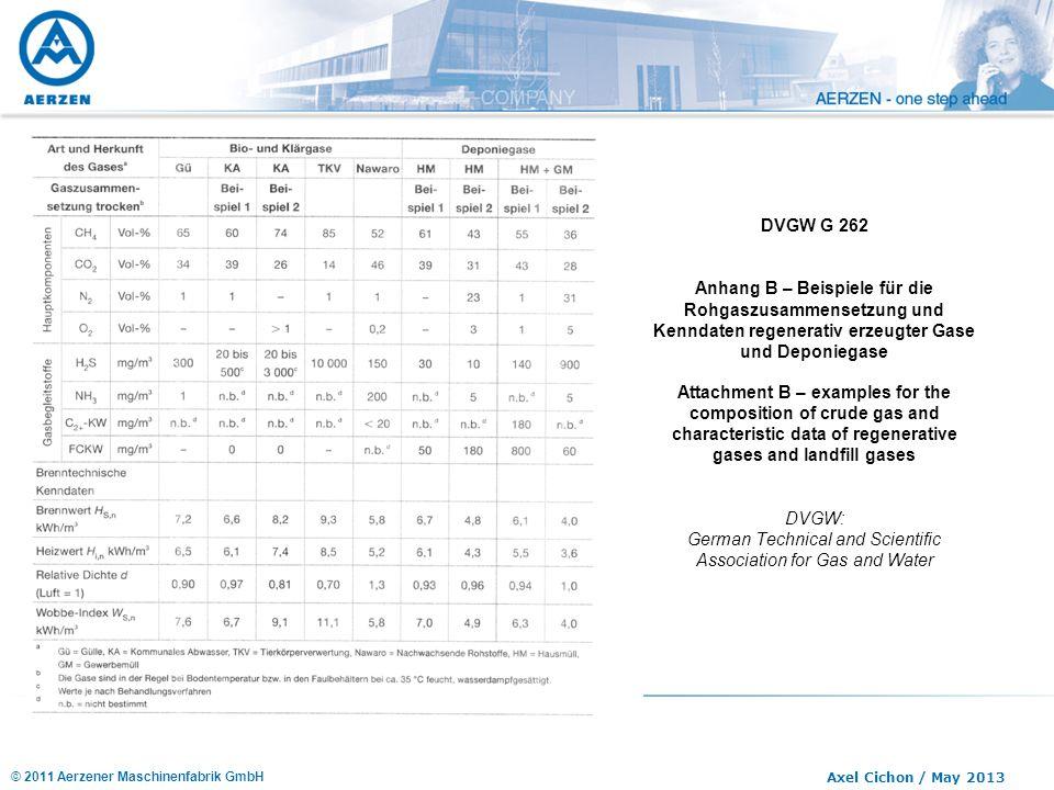 © 2011 Aerzener Maschinenfabrik GmbH Axel Cichon / May 2013 DVGW G 262 Anhang B – Beispiele für die Rohgaszusammensetzung und Kenndaten regenerativ er