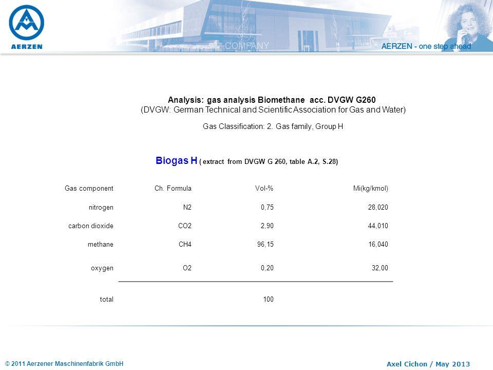 © 2011 Aerzener Maschinenfabrik GmbH Axel Cichon / May 2013 Analysis: gas analysis Biomethane acc. DVGW G260 (DVGW: German Technical and Scientific As