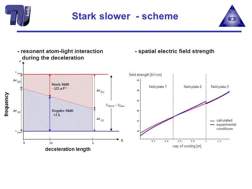 Stark slower - scheme Atom - Laser - resonant atom-light interaction during the deceleration field strength [kV/cm] way of cooling [m] field plate 1field plate 2field plate 3 calculated experimental conditions - spatial electric field strength deceleration length frequency