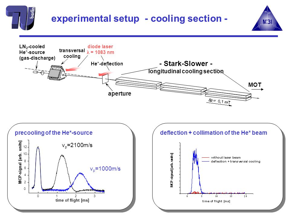 LN 2 -cooled He*-source (gas-discharge) MOT aperture transversal cooling He*-deflection diode laser = 1083 nm - Stark-Slower - longitudinal cooling section experimental setup - cooling section - 0123 0 2 4 6 8 10 12 MCP-signal [arb.