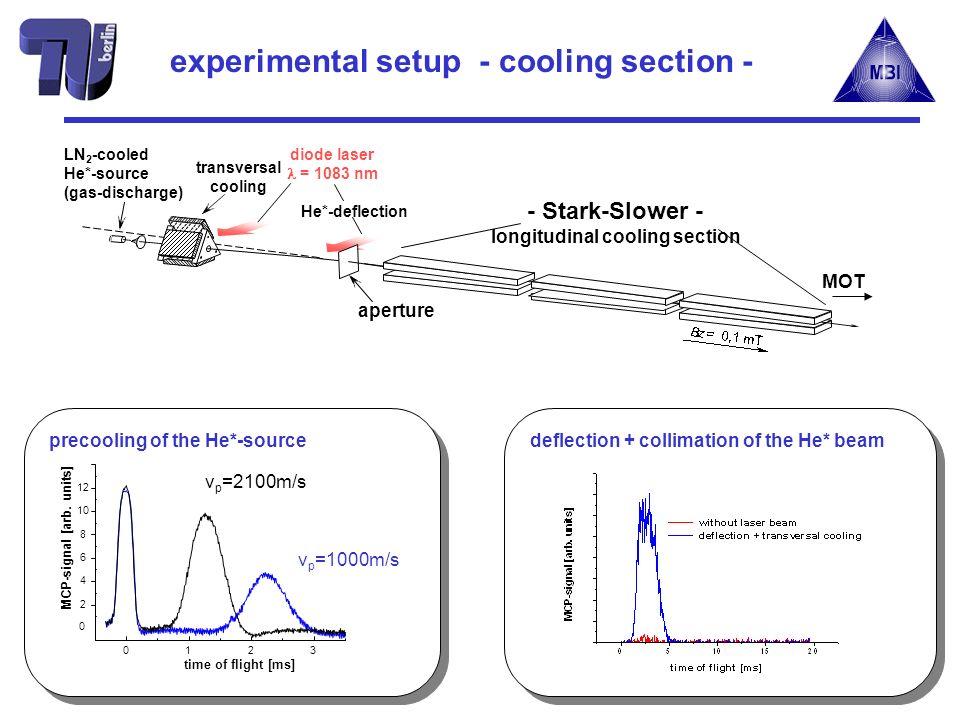 LN 2 -cooled He*-source (gas-discharge) MOT aperture transversal cooling He*-deflection diode laser = 1083 nm - Stark-Slower - longitudinal cooling se