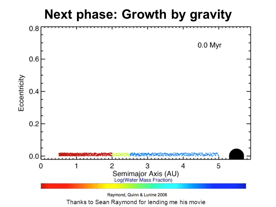 Next phase: Growth by gravity Thanks to Sean Raymond for lending me his movie