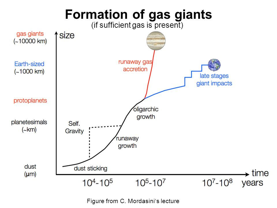 Formation of gas giants Figure from C. Mordasinis lecture (if sufficient gas is present)