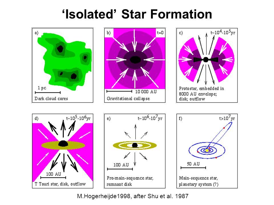 Isolated Star Formation M.Hogerheijde1998, after Shu et al. 1987