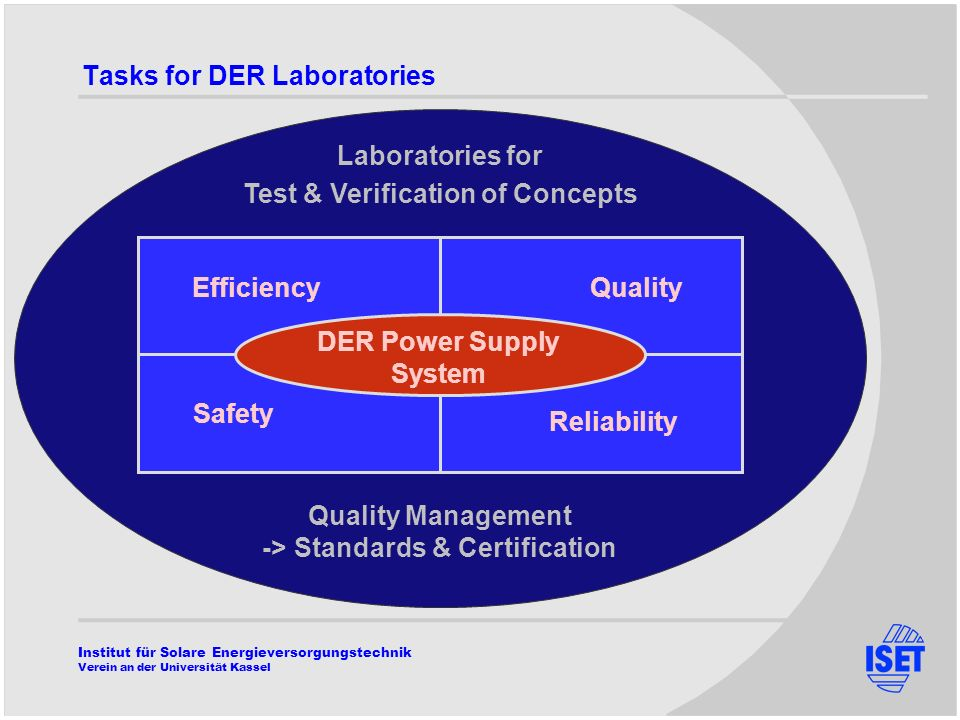 Institut für Solare Energieversorgungstechnik Verein an der Universität Kassel Quality Management -> Standards & Certification Laboratories for Test & Verification of Concepts Tasks for DER Laboratories Safety Reliability Efficiency Quality DER Power Supply System
