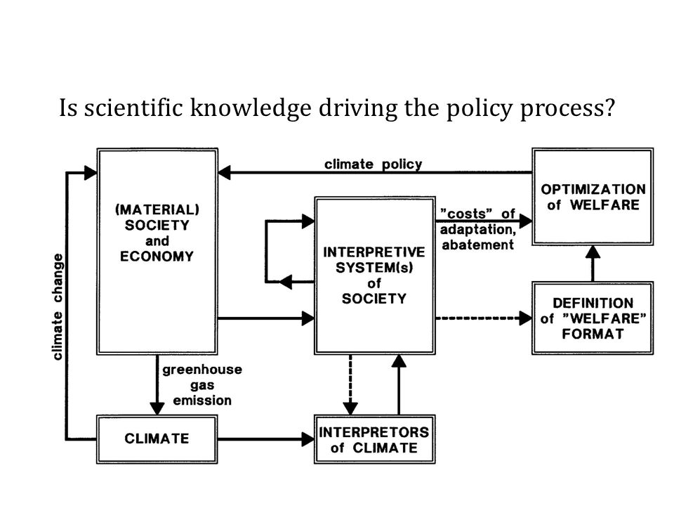 Is scientific knowledge driving the policy process