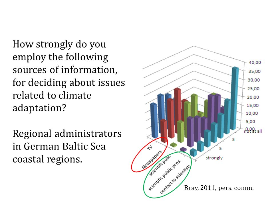 How strongly do you employ the following sources of information, for deciding about issues related to climate adaptation.