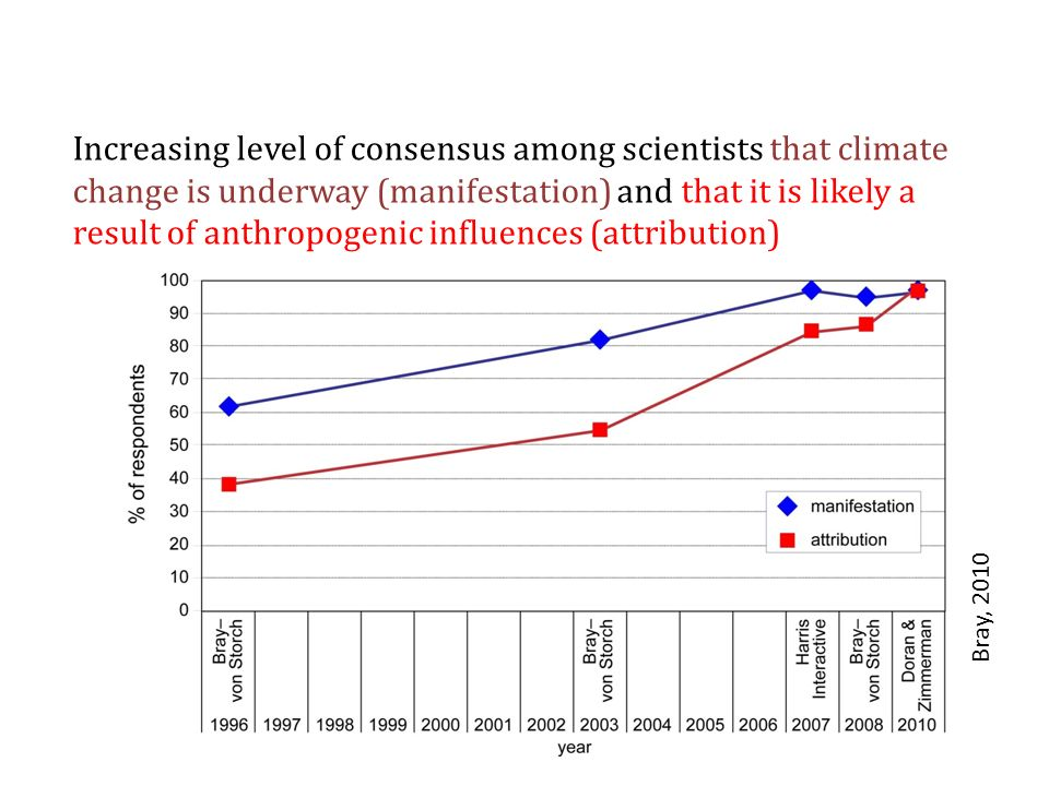 Increasing level of consensus among scientists that climate change is underway (manifestation) and that it is likely a result of anthropogenic influences (attribution) Bray, 2010
