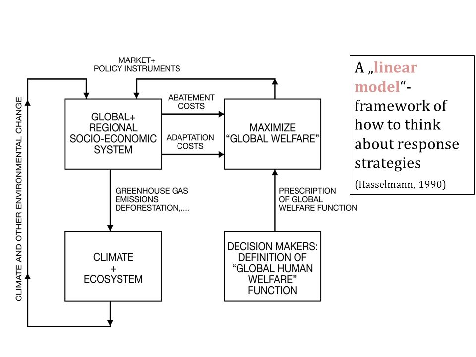 A linear model- framework of how to think about response strategies (Hasselmann, 1990)