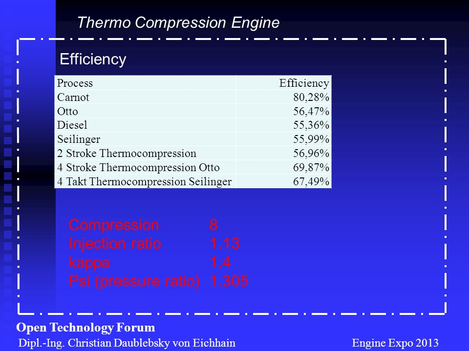 Efficiency Dipl.-Ing. Christian Daublebsky von Eichhain Engine Expo 2013 Open Technology Forum Thermo Compression Engine ProcessEfficiency Carnot80,28