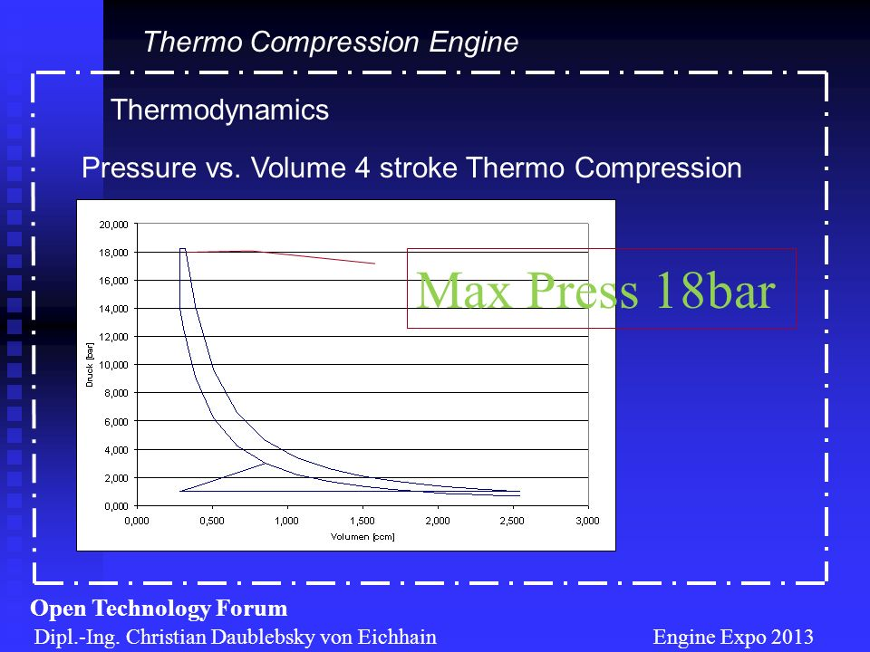 Thermodynamics Dipl.-Ing. Christian Daublebsky von Eichhain Engine Expo 2013 Open Technology Forum Thermo Compression Engine Pressure vs. Volume 4 str
