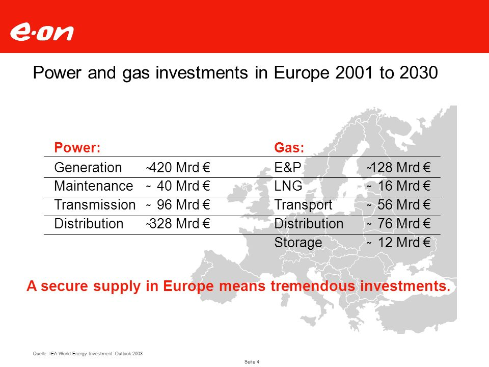 Seite 5 Vertically Integrated Electricity and Gas Business With International Orientation Production/In- house Gas Production Generation Transmission Trading Distribution & Sales Procurement Transport Storage Trading Distribution & Sales Up- stream Mid- stream Down- stream ElectricityGas Regional markets Value-added chainElectricity-gas convergence Regional markets