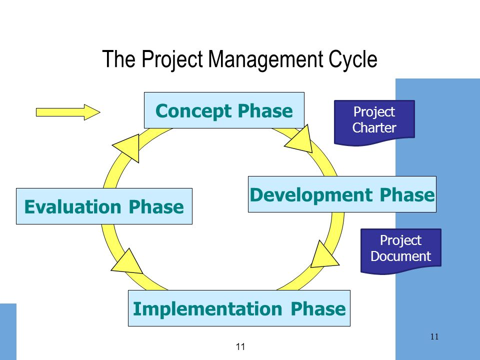11 The Project Management Cycle Concept Phase Implementation Phase Development Phase Evaluation Phase Project Charter Project Document