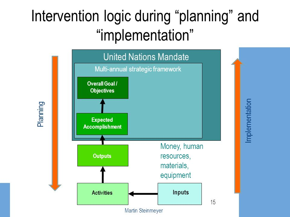 United Nations Mandate Multi-annual strategic framework Intervention logic during planning and implementation 15 Overall Goal / Objectives Expected Ac