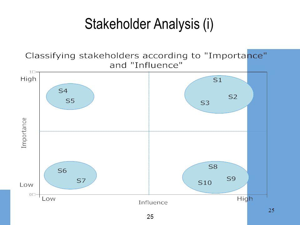25 Stakeholder Analysis (i)