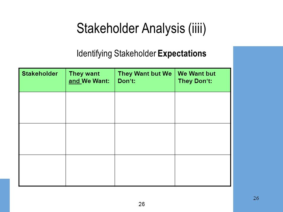 26 Stakeholder Analysis (iiii) Identifying Stakeholder Expectations StakeholderThey want and We Want: They Want but We Dont: We Want but They Dont: