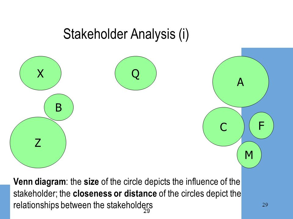 29 Stakeholder Analysis (i) X Z F C A M B Q Venn diagram : the size of the circle depicts the influence of the stakeholder; the closeness or distance