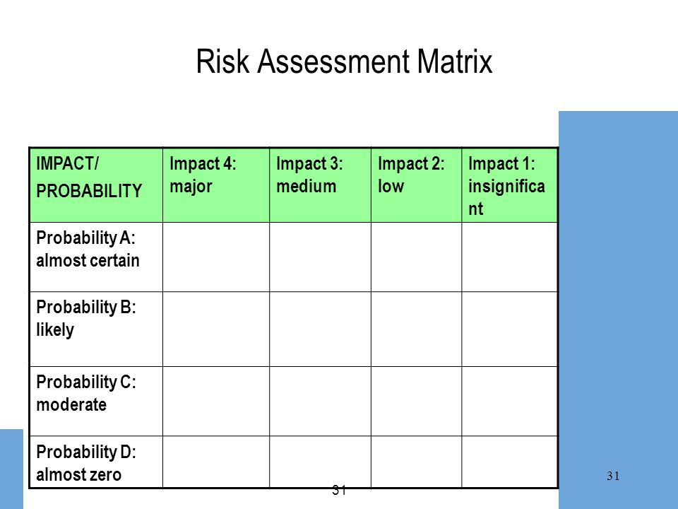 31 Risk Assessment Matrix IMPACT/ PROBABILITY Impact 4: major Impact 3: medium Impact 2: low Impact 1: insignifica nt Probability A: almost certain Pr