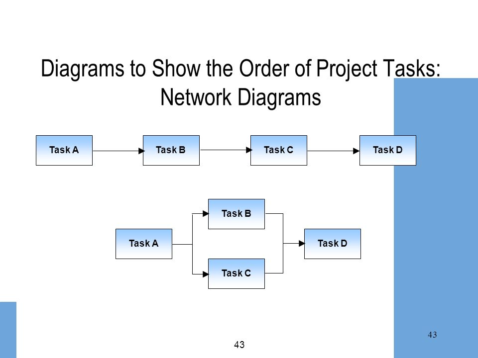 43 Diagrams to Show the Order of Project Tasks: Network Diagrams Task CTask DTask BTask A Task D Task C Task B Task A