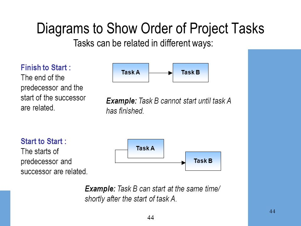 44 Diagrams to Show Order of Project Tasks Task ATask BTask A Task B Finish to Start : The end of the predecessor and the start of the successor are r