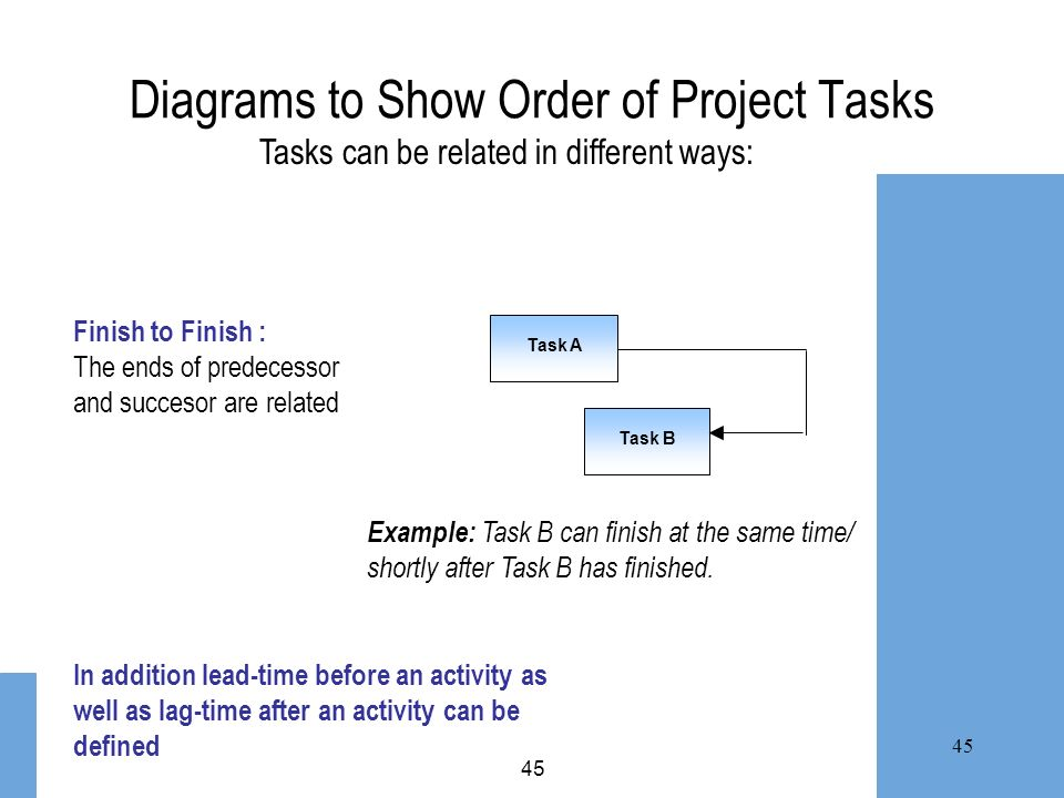 45 Diagrams to Show Order of Project Tasks Task A Task B Finish to Finish : The ends of predecessor and succesor are related Example: Task B can finis