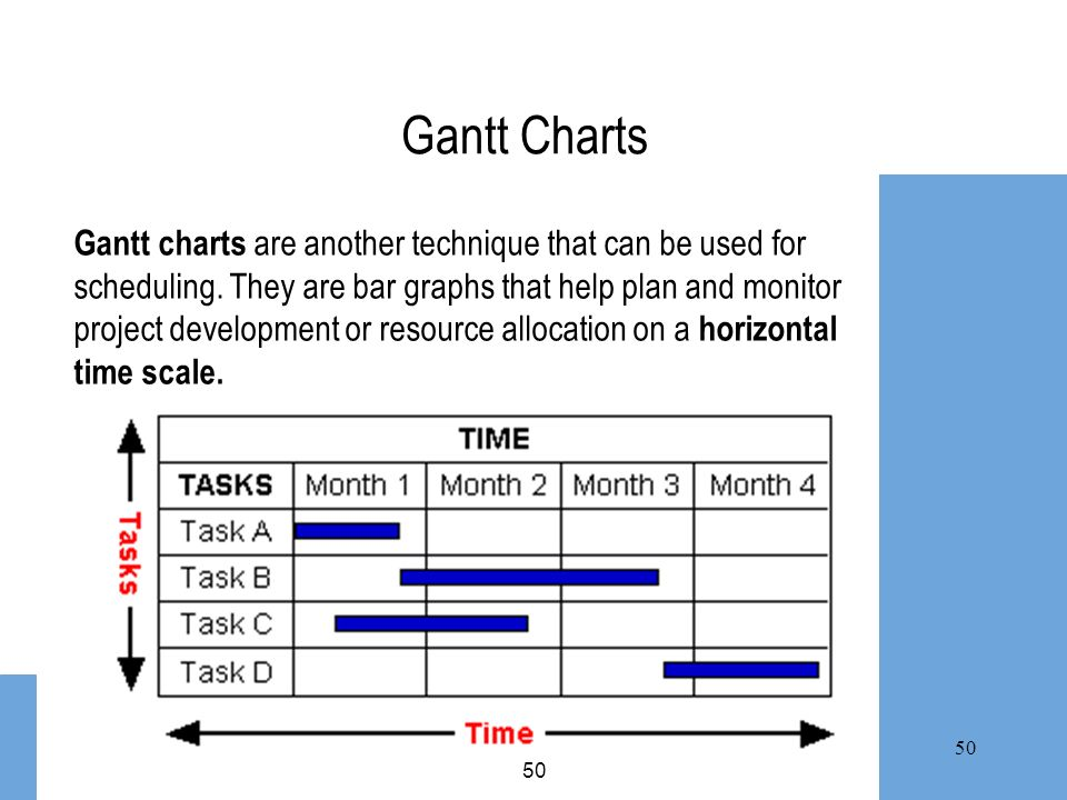 50 Gantt Charts Gantt charts are another technique that can be used for scheduling. They are bar graphs that help plan and monitor project development