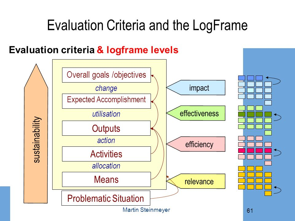 Evaluation Criteria and the LogFrame Evaluation criteria & logframe levels sustainability Overall goals /objectives Expected Accomplishment Outputs Ac