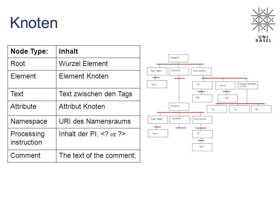 XSL XML-Processor java: XALAN c: XP XSLT XSL XSLT Formating Objects XPath