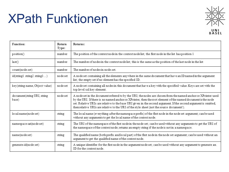 XPath String Funktionen Function:Return Type: Returns: starts-with(main_string, prefix_string) Boolean True if main_string starts with prefix_string ; false otherwise contains(containing_string, contained_string) Boolean True if the contained_string is part of the containing_string ; false otherwise substring(string, offset, length) String length characters from the specified offset in string ; or all characters from the offset to the end of the string if length is omitted; length and offset are rounded to the nearest integer if necessary substring-before(string, marker-string) String The part of the string from the first character up to (but not including) the first occurrence of marker- string substring-after(string, marker-string) String The part of the string from the end of the first occurrence of marker-string to the end of string ; the first character in the string is at offset 1 string-length(string) Number The number of characters in string normalize-space(string) String The string after leading and trailing white space is stripped and runs of white space are replaced with a single space; if the argument is omitted the string value of the context node is normalized translate(string, replaced_text, replacement_text) String Returns string with occurrences of characters in replaced_text replaced by the corresponding characters from replacement_text concat(string1, string2,...