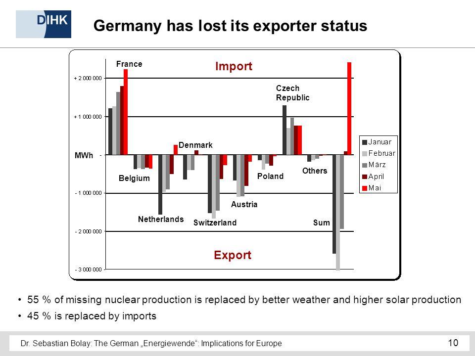 Dr. Sebastian Bolay: The German Energiewende: Implications for Europe 10 France Belgium Netherlands Denmark Switzerland Austria Poland Czech Republic