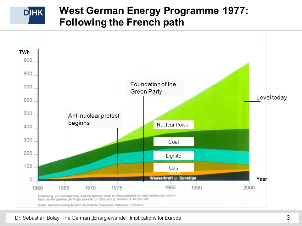 Dr. Sebastian Bolay: The German Energiewende: Implications for Europe 3 West German Energy Programme 1977: Following the French path Level today Nucle