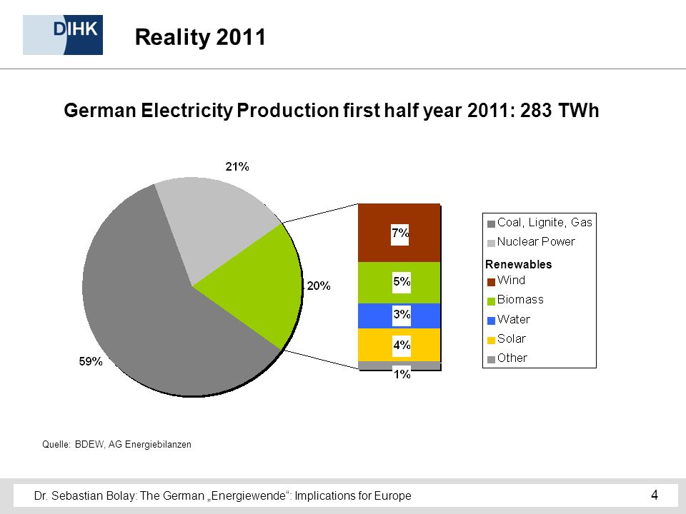 Dr. Sebastian Bolay: The German Energiewende: Implications for Europe 4 Reality 2011 German Electricity Production first half year 2011: 283 TWh Quell