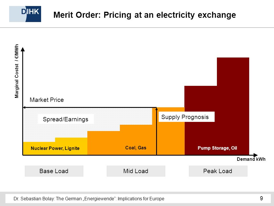 Dr. Sebastian Bolay: The German Energiewende: Implications for Europe 9 Merit Order: Pricing at an electricity exchange Base LoadPeak LoadMid Load Nuc