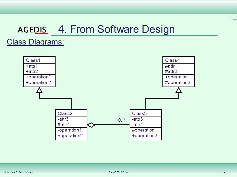 © imbus AG, Bernd MatternThe AGEDIS Project 13 AGEDIS UML based Subset of UML diagrams Definition of special semantics Definition of software design D