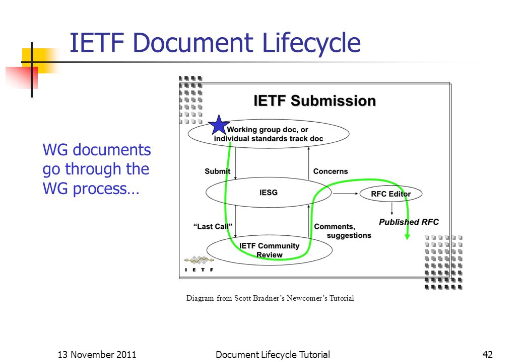 13 November 2011 Document Lifecycle Tutorial42 IETF Document Lifecycle Diagram from Scott Bradners Newcomers Tutorial WG documents go through the WG p