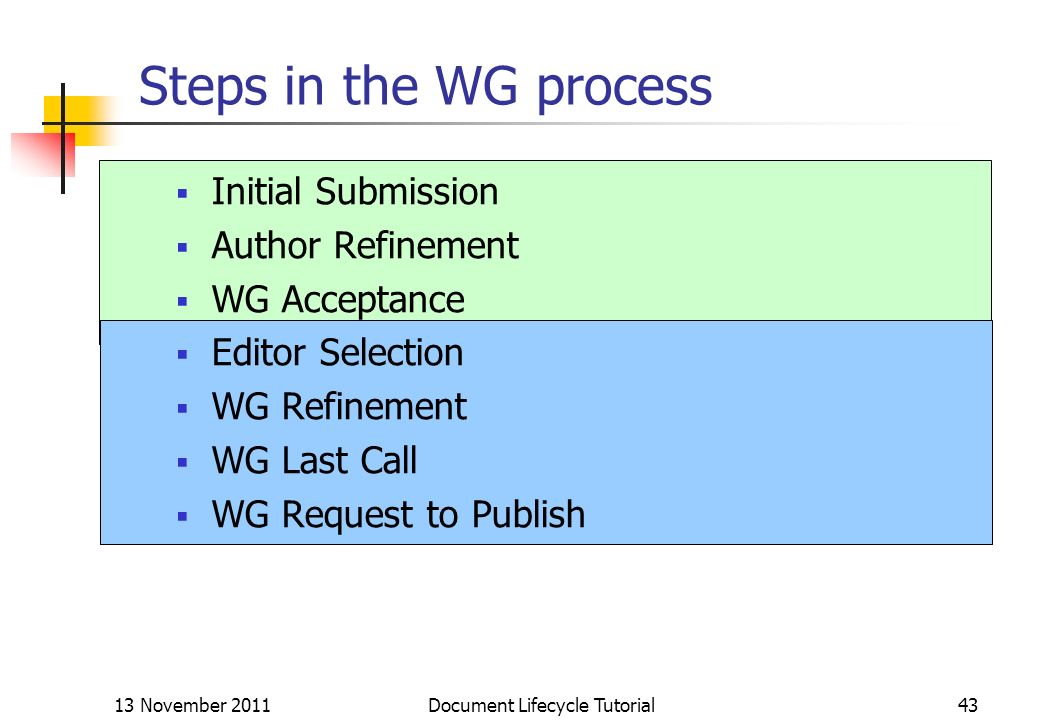 13 November 2011 Document Lifecycle Tutorial43 Steps in the WG process Initial Submission Author Refinement WG Acceptance Editor Selection WG Refineme