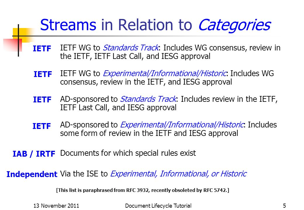 Independent IETF WG to Standards Track: Includes WG consensus, review in the IETF, IETF Last Call, and IESG approval IETF WG to Experimental/Informati