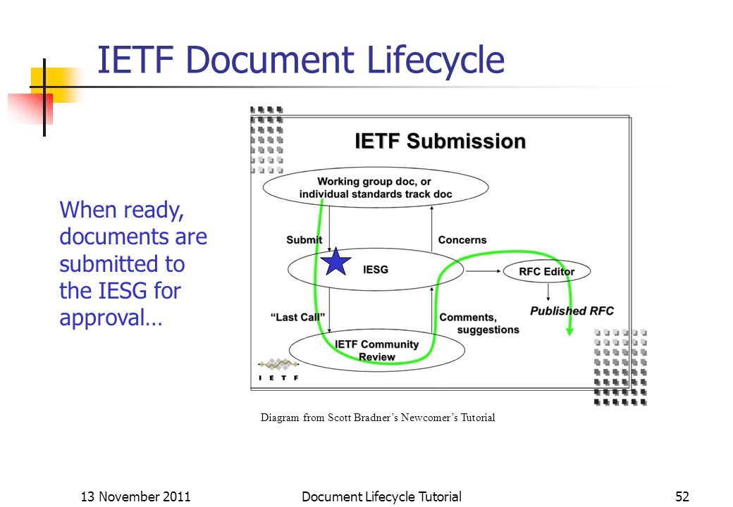 13 November 2011 Document Lifecycle Tutorial52 IETF Document Lifecycle Diagram from Scott Bradners Newcomers Tutorial When ready, documents are submit