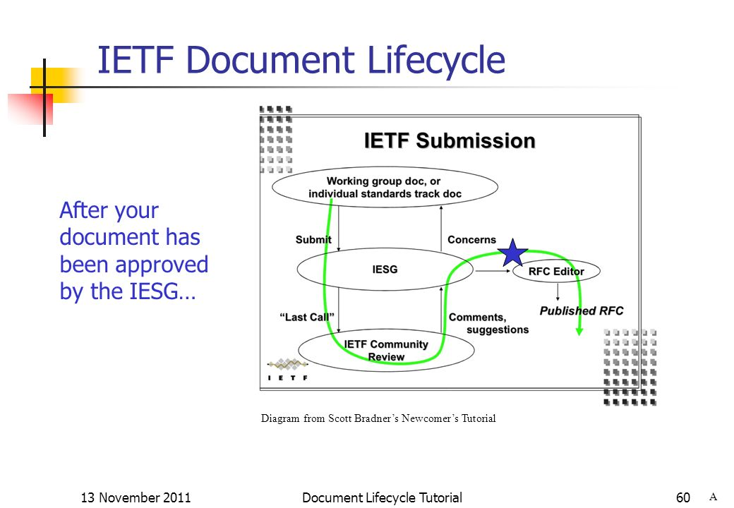 13 November 2011 Document Lifecycle Tutorial60 IETF Document Lifecycle After your document has been approved by the IESG… A Diagram from Scott Bradner