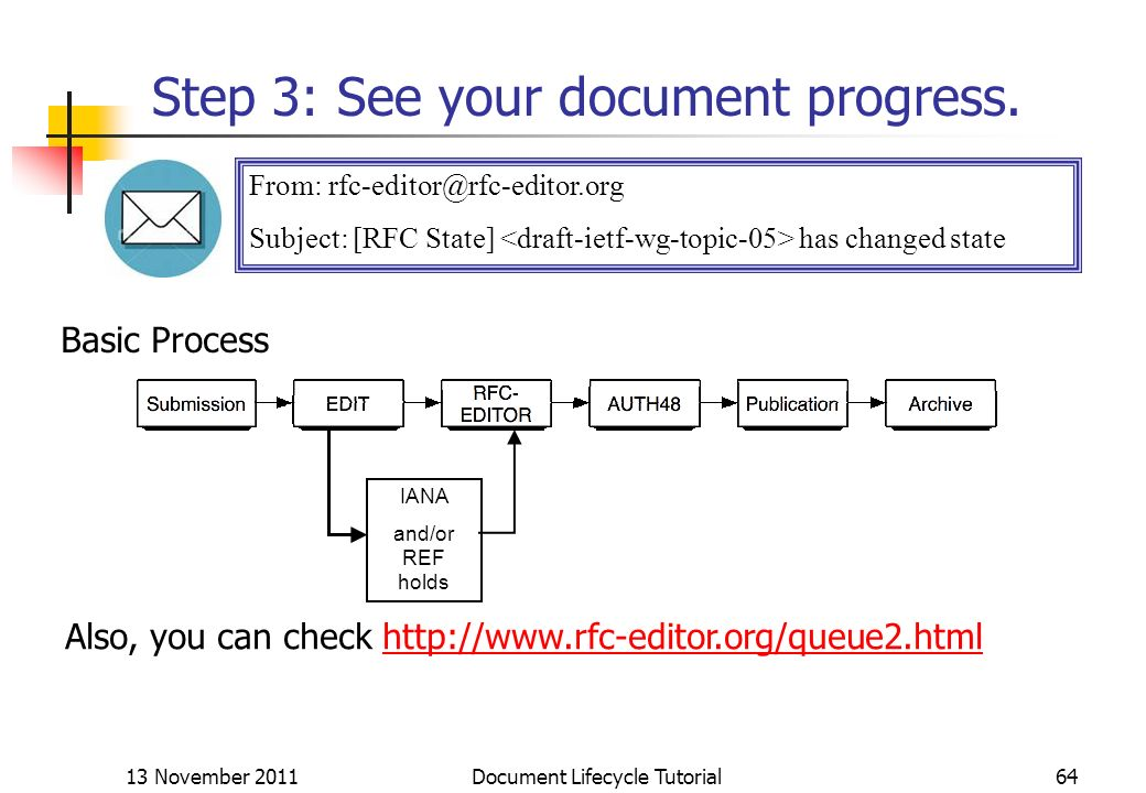 13 November 2011 Document Lifecycle Tutorial64 Step 3: See your document progress. From: rfc-editor@rfc-editor.org Subject: [RFC State] has changed st