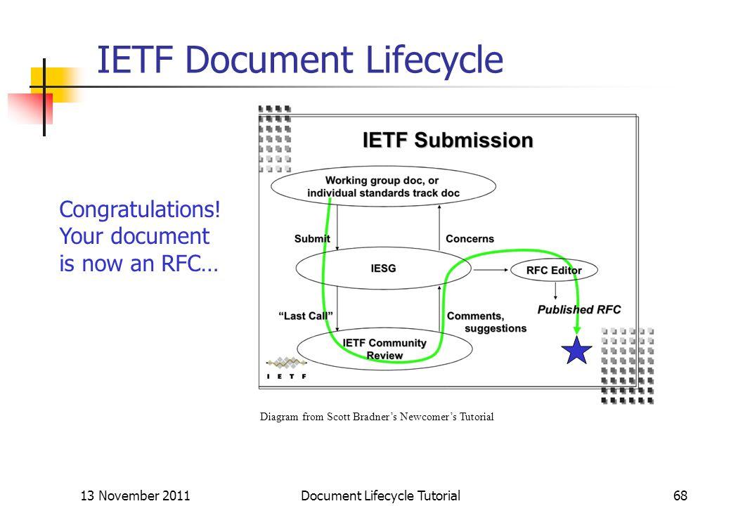 13 November 2011 Document Lifecycle Tutorial68 IETF Document Lifecycle Congratulations! Your document is now an RFC… Diagram from Scott Bradners Newco