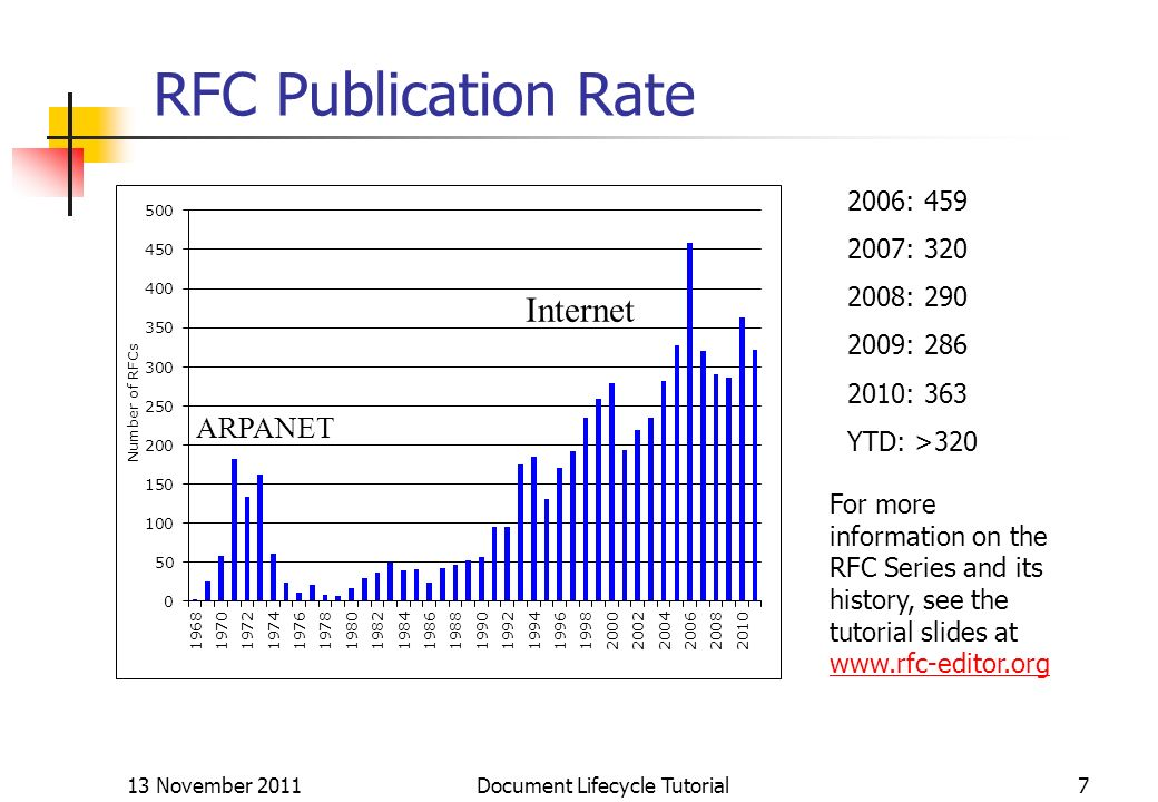 13 November 2011 Document Lifecycle Tutorial7 RFC Publication Rate ARPANET Internet For more information on the RFC Series and its history, see the tu