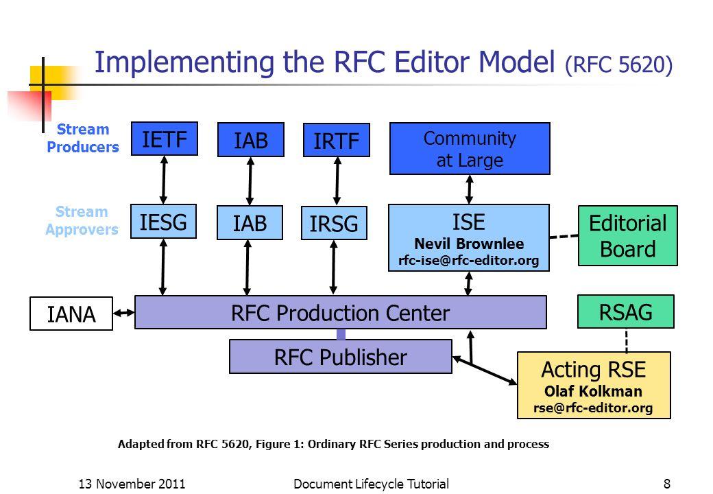 Implementing the RFC Editor Model (RFC 5620) 13 November 2011 Document Lifecycle Tutorial8 IETF IAB IRTF Community at Large IESG IAB IRSG ISE Nevil Br