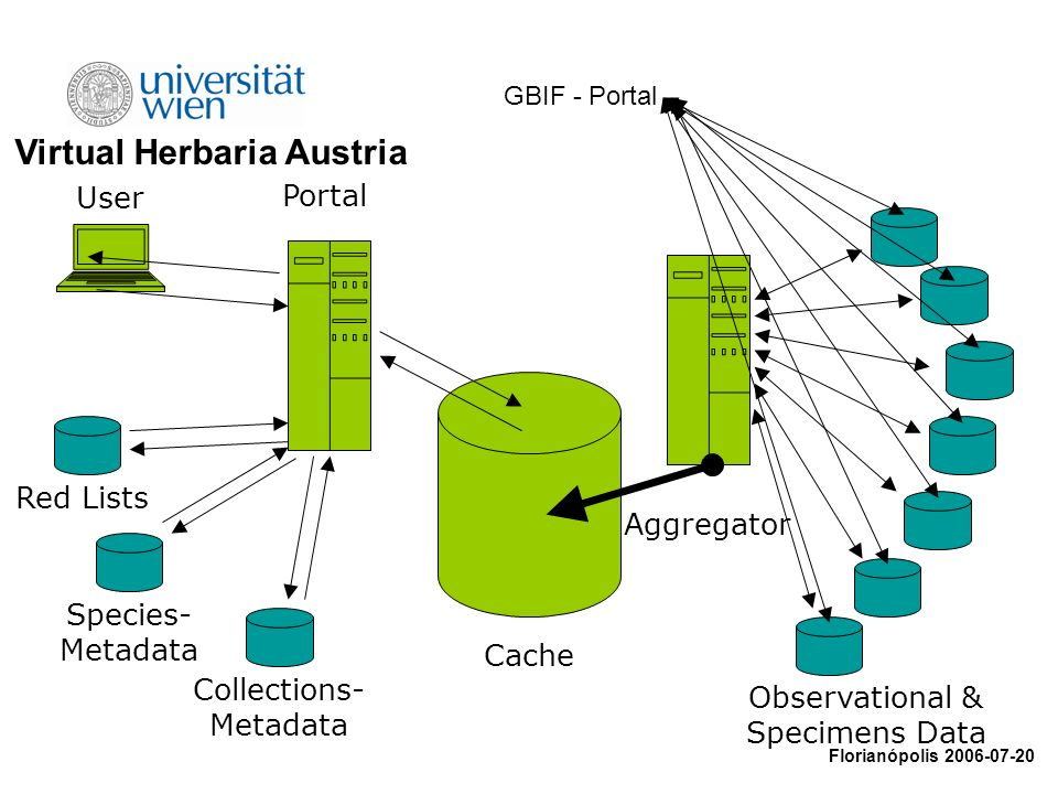 Observational & Specimens Data Aggregator Cache Portal User GBIF - Portal Collections- Metadata Red Lists Species- Metadata Virtual Herbaria Austria Florianópolis 2006-07-20